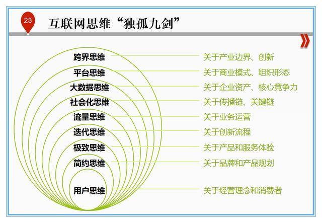 职场人士必备的10项管理技能