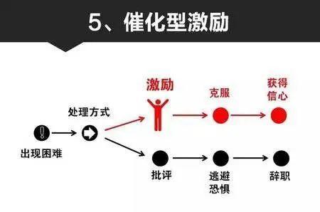 9张图,看懂中层管理者的必备能力!(建议收藏)